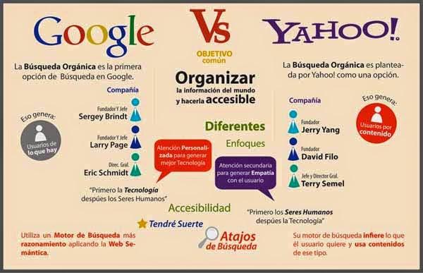 google y el posicionamiento