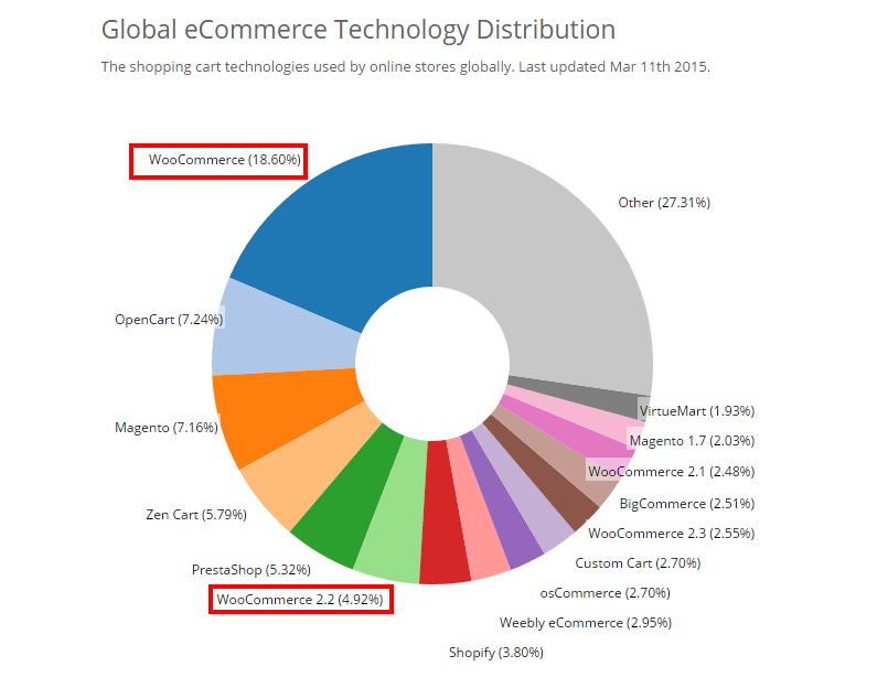 Negocios online ecommerce
