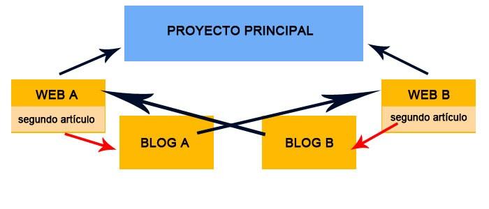 Mejora tu SEO – Crea tu Tier 1 / primer Nivel de tu Pirámide de enlaces