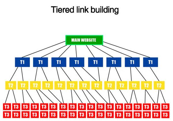 piramide de enlaces